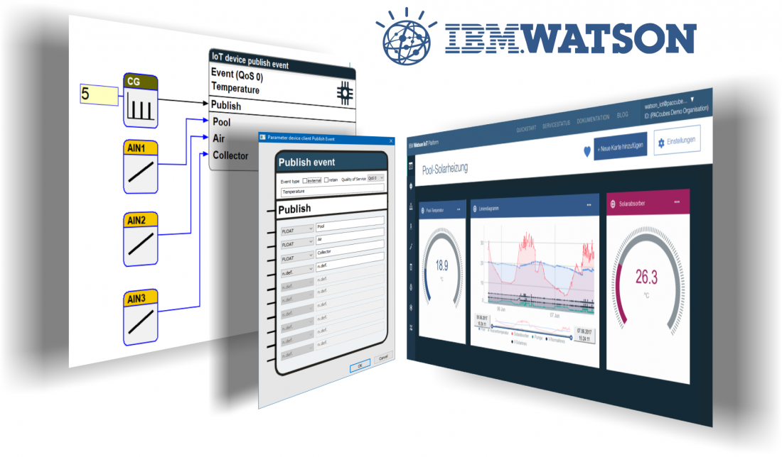 PACcubes and IBM Watson