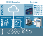 Edge Computing and PACcubes